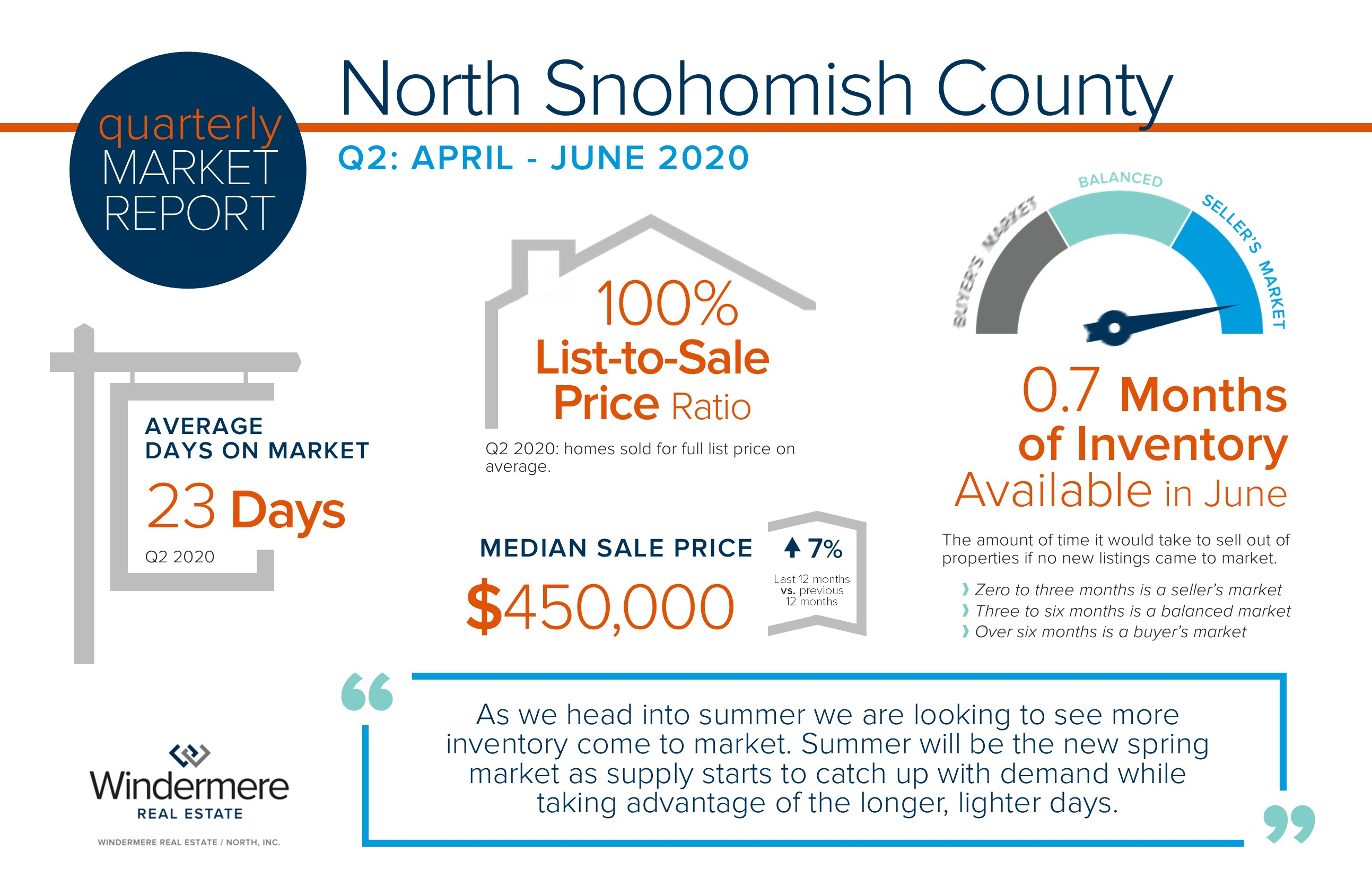 Quarterly Market Report for North Snohomish County