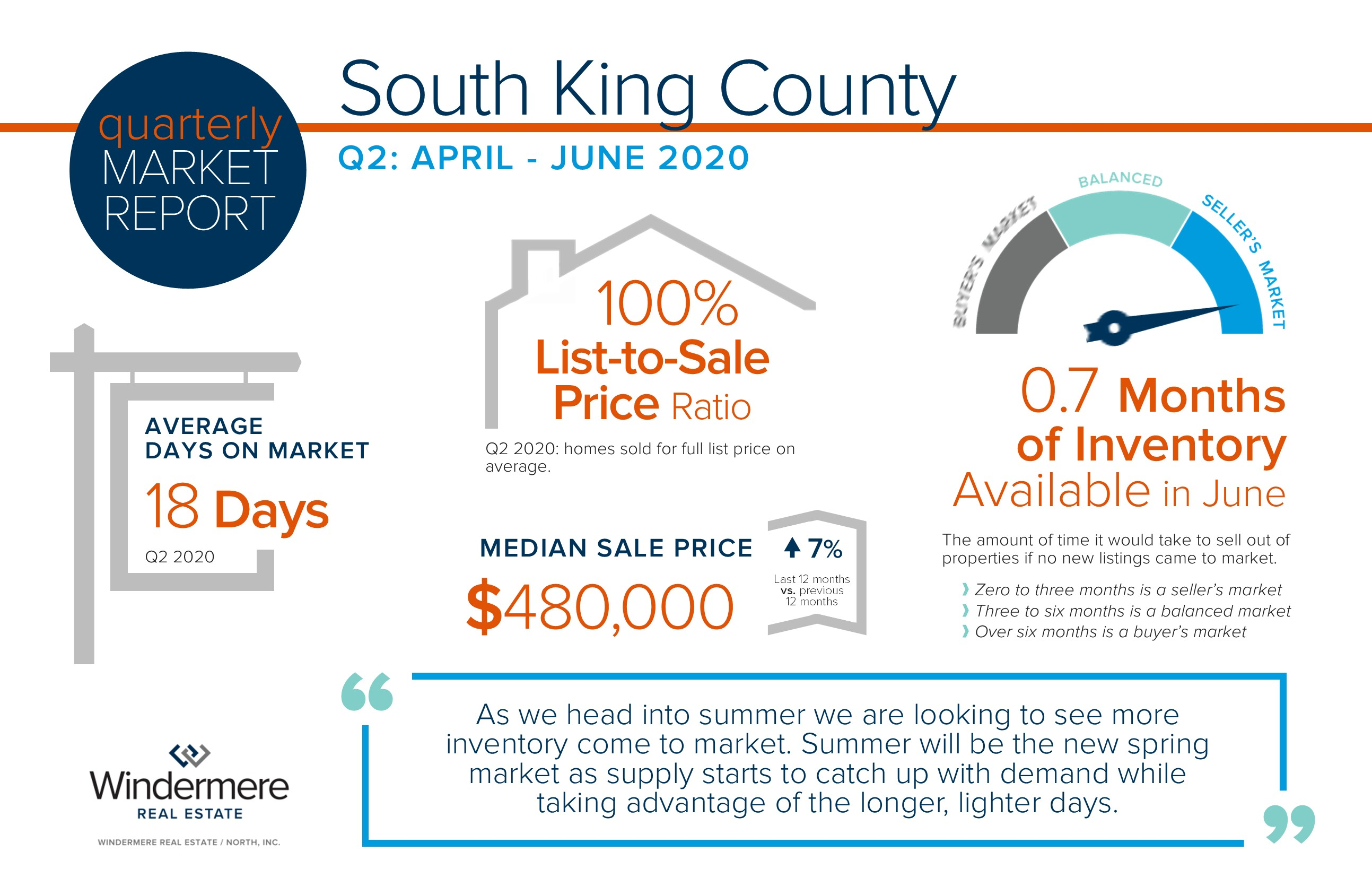 Quarterly Market Report for South King County