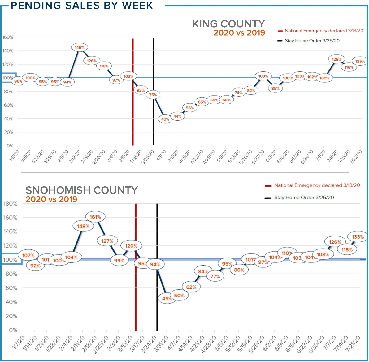 Pending Sales by Week for King County & Snohomish County